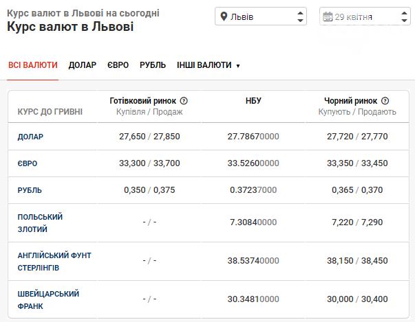 """Вартість валют на готівковому та """"чорному"""" ринках станом на 29 квітня, фото-1"""