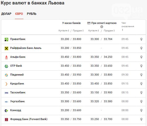 """Вартість валют на готівковому та """"чорному"""" ринках станом на 29 квітня, фото-3"""