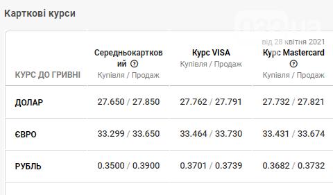 """Вартість валют на готівковому та """"чорному"""" ринках станом на 29 квітня, фото-4"""