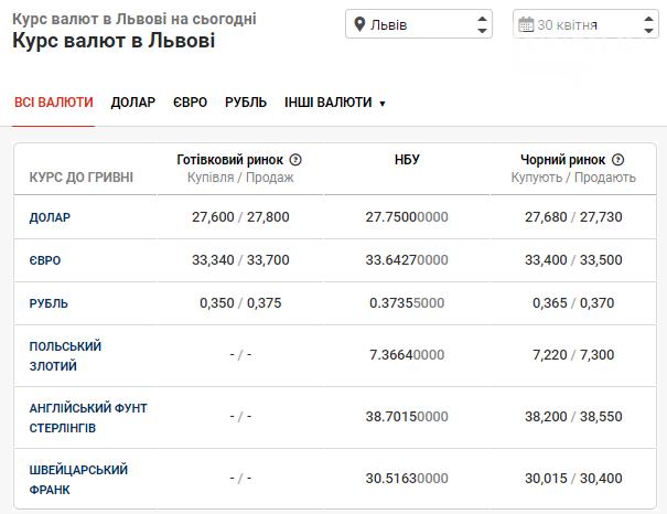 Курс валют в останній день квітня: чого очікувати від євро та долара, фото-1