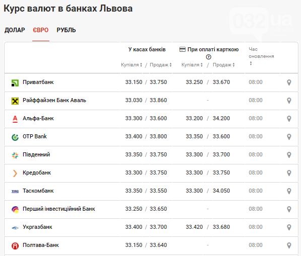 Курс долара та євро у банках Львова станом на 3 травня , фото-3