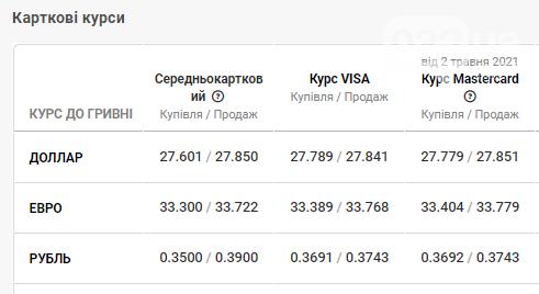 Курс долара та євро у банках Львова станом на 3 травня , фото-4