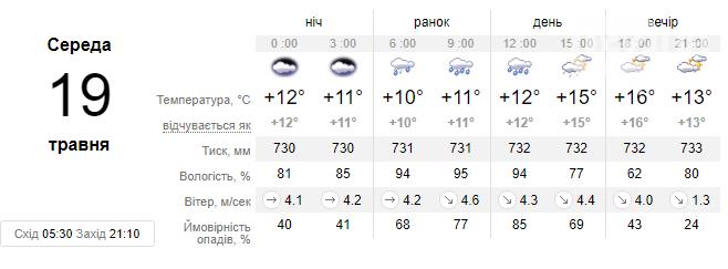 Завтра погода у Львові може розчарувати жителів: знову шквал та знову дощитиме , фото-2