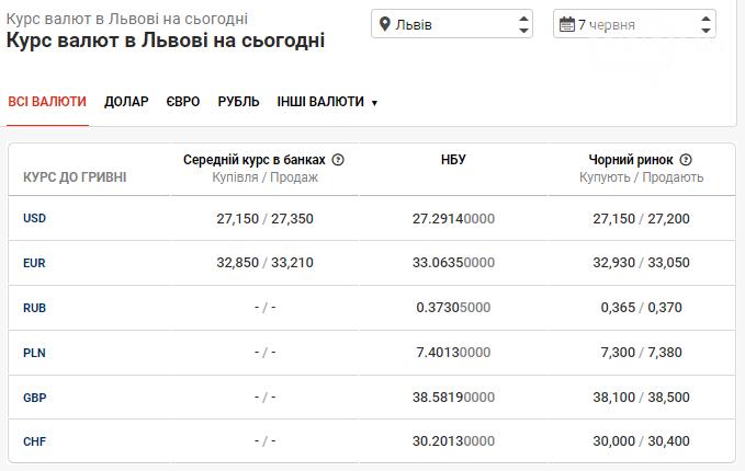 Ранковий курс валют в банках Львова: початок тижня не втішає, фото-1