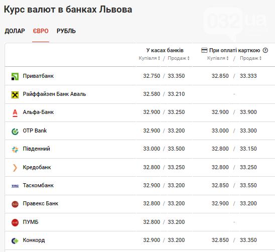 Ранковий курс валют в банках Львова: початок тижня не втішає, фото-3