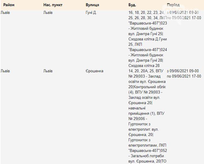 Щотижневий графік планових відключень електроенергії у Львові, — АДРЕСИ, фото-9