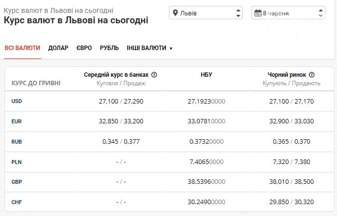 Долар майже 27 грн, а євро впаде нижче 33 грн, - курс валют в Львові на 8 червня, фото-1