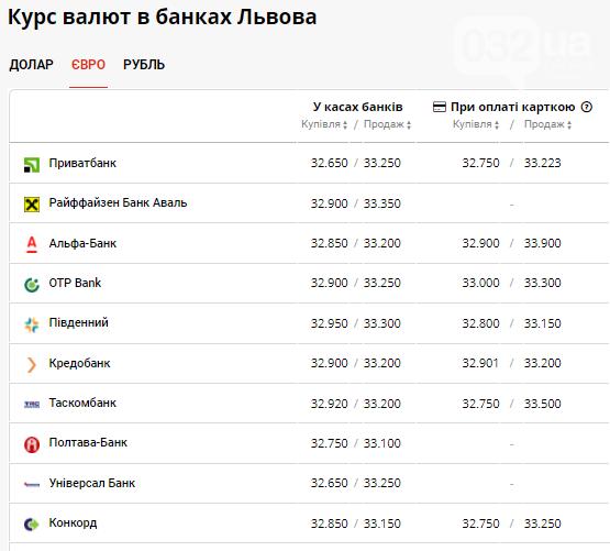 Долар майже 27 грн, а євро впаде нижче 33 грн, - курс валют в Львові на 8 червня, фото-3