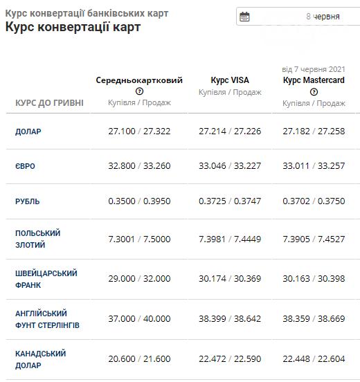 Долар майже 27 грн, а євро впаде нижче 33 грн, - курс валют в Львові на 8 червня, фото-4