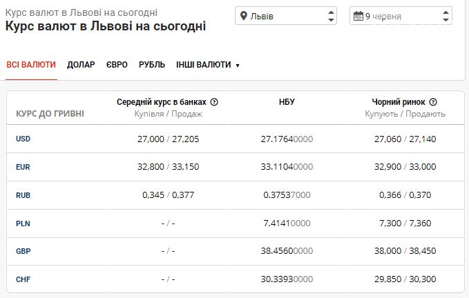 Курс валют в Львові на 9 червня: вартість долара та євро на готівковому ринку, фото-1
