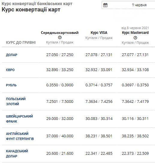 Курс валют в Львові на 9 червня: вартість долара та євро на готівковому ринку, фото-4