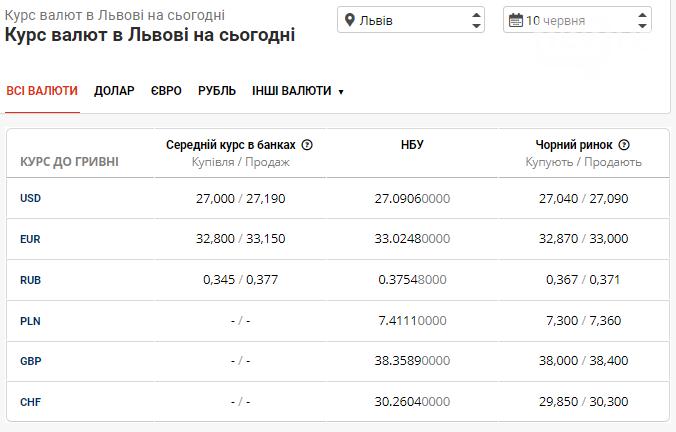 Курс валют в Львові на 10 червня: вартість долара вже 27 грн та продовжує свій спад, фото-1