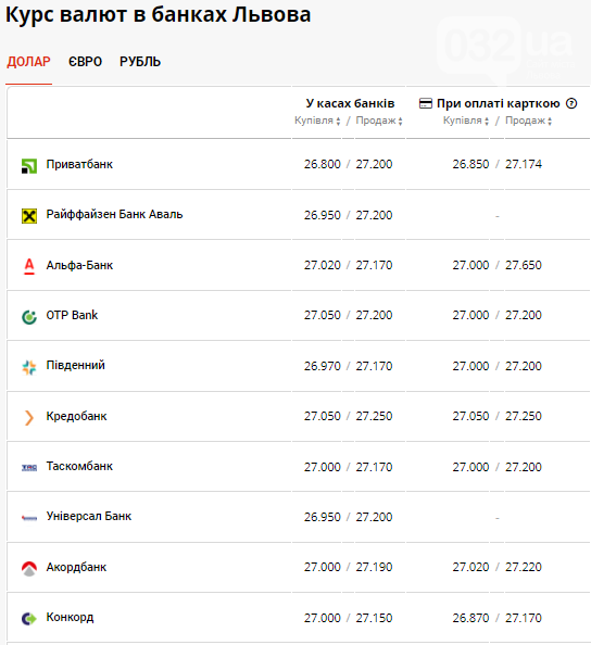 Курс валют в Львові на 10 червня: вартість долара вже 27 грн та продовжує свій спад, фото-2