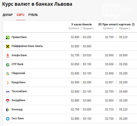 Курс валют в Львові на 10 червня: вартість долара вже 27 грн та продовжує свій спад, фото-3