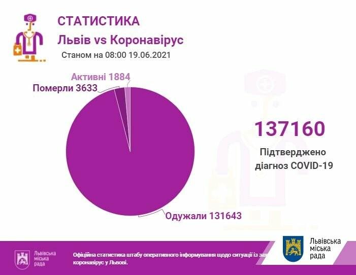 Коронавірус у Львові та області: статистика захворюваності станом на 19 червня , фото-1