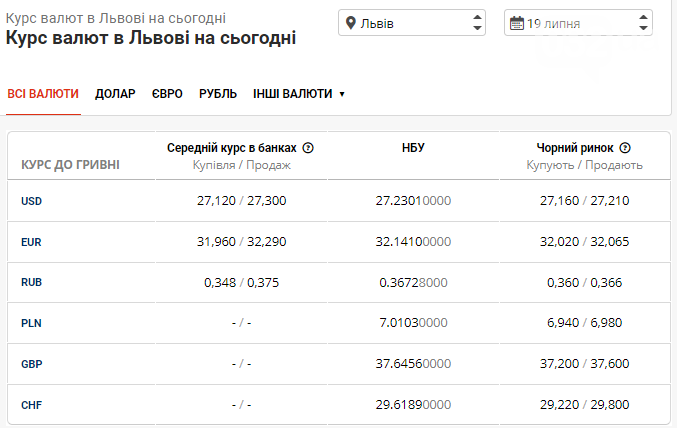 Ранковий курс валют в банках Львова на понеділок 19 липня, фото-1