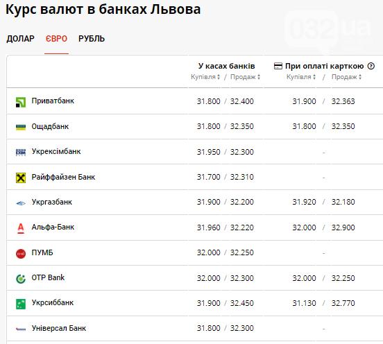 Ранковий курс валют в банках Львова на понеділок 19 липня, фото-3