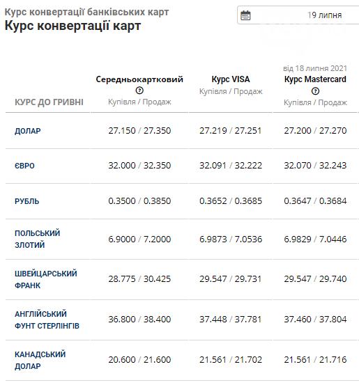 Ранковий курс валют в банках Львова на понеділок 19 липня, фото-4
