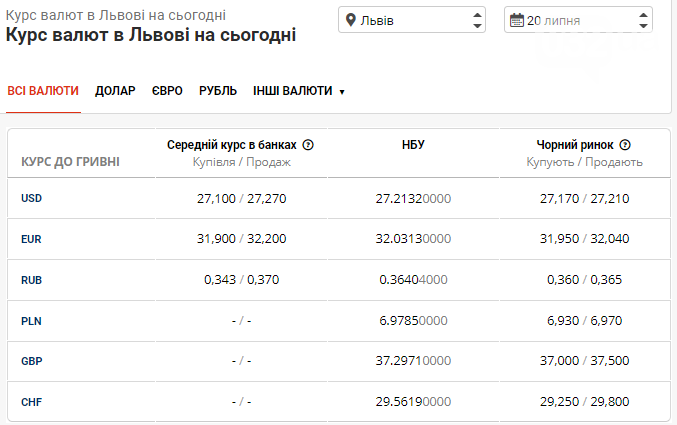 Курс валют в банках Львова: готівковий ринок демонструє різкий спад вартості, фото-1