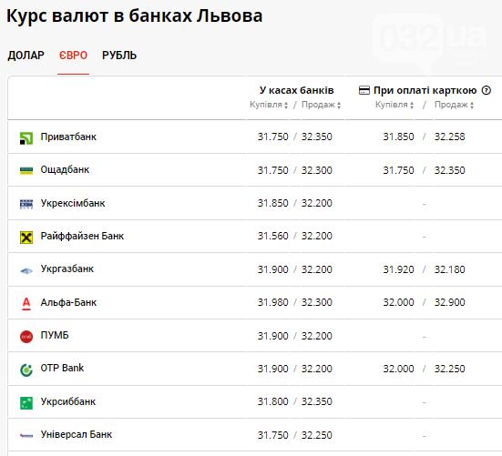 Курс валют в банках Львова: готівковий ринок демонструє різкий спад вартості, фото-3