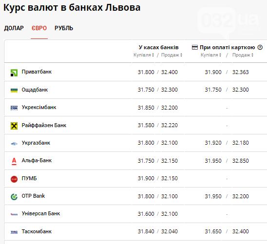 Курс валют в Львові: долар наближається до 27 грн, євро зупинився на 32 грн, фото-3