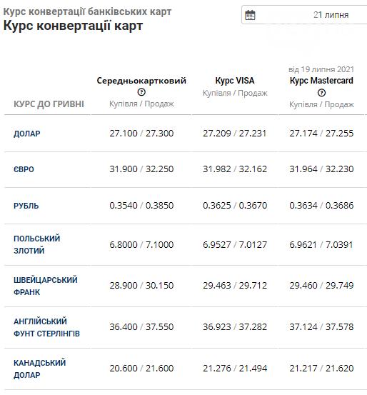 Курс валют в Львові: долар наближається до 27 грн, євро зупинився на 32 грн, фото-4