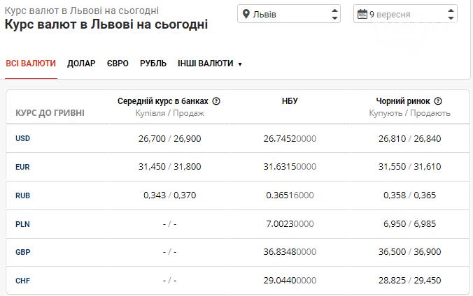 Курс валют в банках Львова на 9 вересня: чого очікувати від долара сьогодні, фото-1