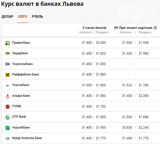 Курс валют в банках Львова на 9 вересня: чого очікувати від долара сьогодні, фото-3