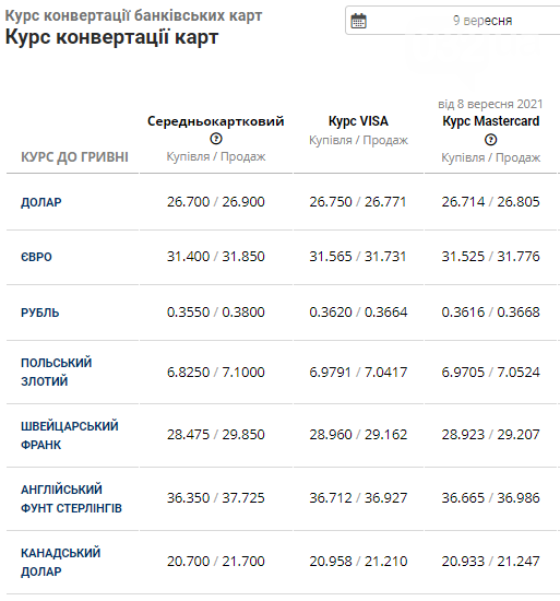 Курс валют в банках Львова на 9 вересня: чого очікувати від долара сьогодні, фото-4