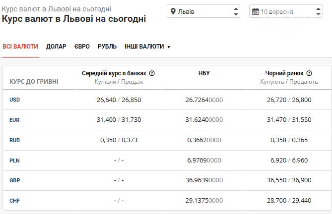 Курс валют в Львові на 10 вересня: чого очікувати від готівкового ринку у п'ятницю, фото-1