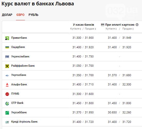 Курс валют в Львові на 10 вересня: чого очікувати від готівкового ринку у п'ятницю, фото-3