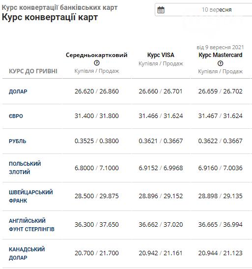 Курс валют в Львові на 10 вересня: чого очікувати від готівкового ринку у п'ятницю, фото-4