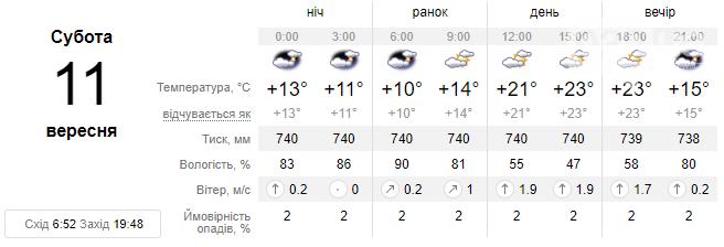 Завтра у Львові протягом доби очікується похмура погода, але обіцяють без опадів , фото-1