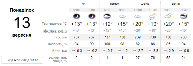 Цього тижня у Львові прогнозують похмуру погоду, місцями дощитиме та буде холодно, фото-1