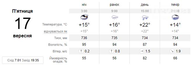Цього тижня у Львові прогнозують похмуру погоду, місцями дощитиме та буде холодно, фото-2