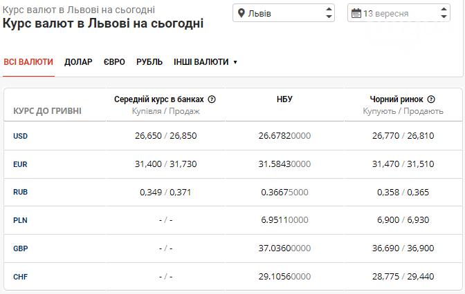 Актуальна вартість долара та євро в банках Львова на 13 вересня, фото-1