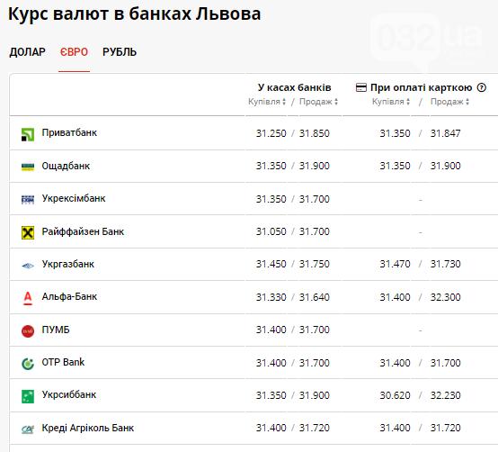 Актуальна вартість долара та євро в банках Львова на 13 вересня, фото-3