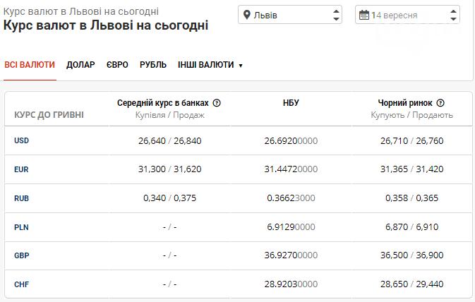Вівторок на валютному ринку залишається без змін: в банках Львова триває спад , фото-1