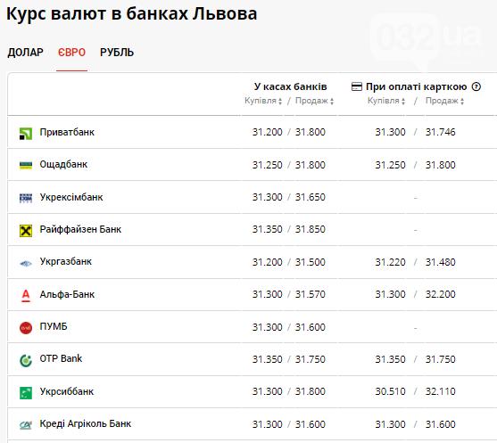 Вівторок на валютному ринку залишається без змін: в банках Львова триває спад , фото-3