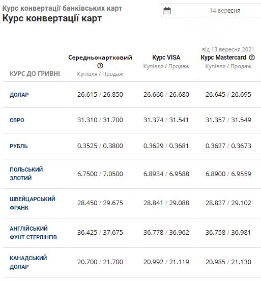 Вівторок на валютному ринку залишається без змін: в банках Львова триває спад , фото-4