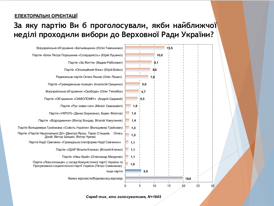 Соціологи розповіли про реальну ситуацію з виборами в Україні, фото-1