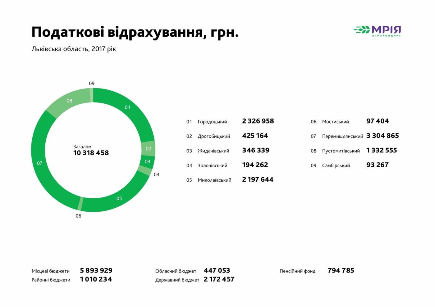 Агрохолдинг Мрія, податкові відрахування Львівська область за 2017 рік