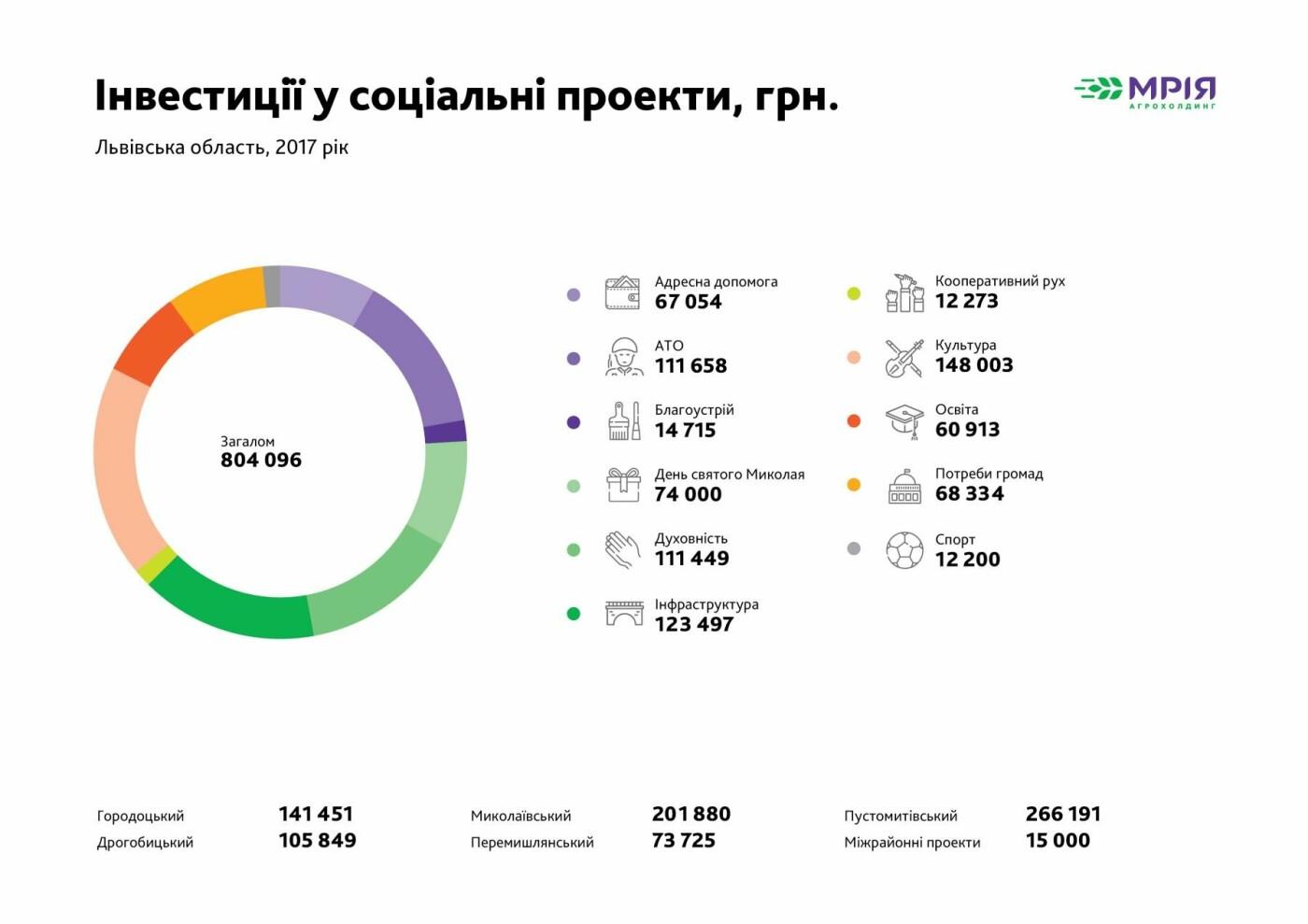 Інвестиції у соціальні проекти Агрохолдинг Мрія Львівська область за 2017 рік