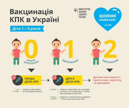Кір у Львові: що треба знати про хворобу і як захистити себе, фото-1