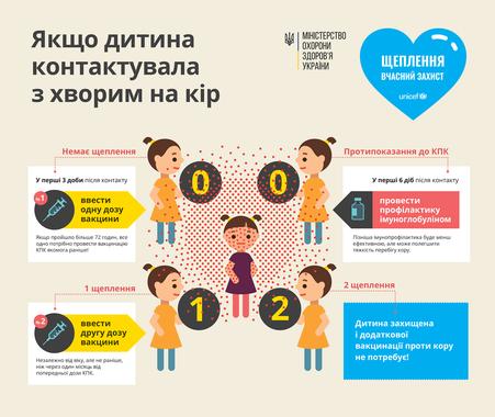 Кір у Львові: що треба знати про хворобу і як захистити себе, фото-2
