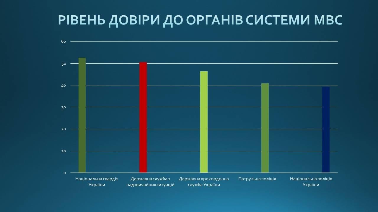 Реформа правоохоронної системи в Україні: нова патрульна поліція, корупція та безмінна СБУ , фото-1