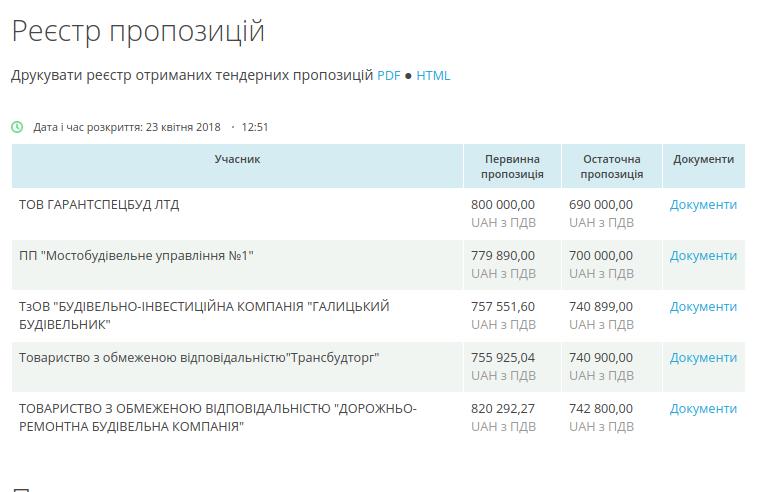 Личаківська РА уклала договір із компанією, директор якої фігурує у кримінальних провадженнях , фото-1