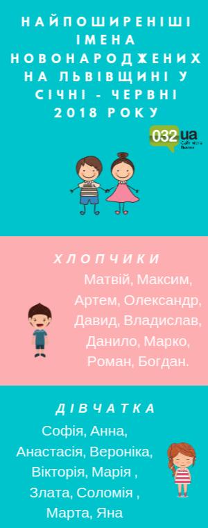 Як найчастіше називали дітей на Львівщині цього року, - ПЕРЕЛІК ІМЕН, фото-2