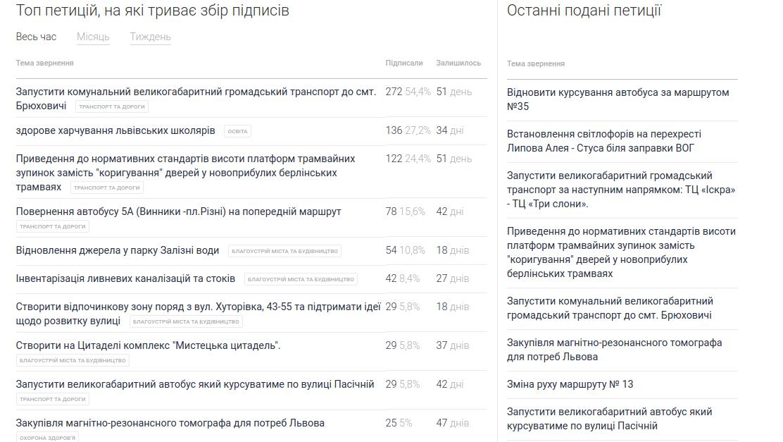 5 способів, як зробити Львів кращим, не встаючи з дивана, фото-6