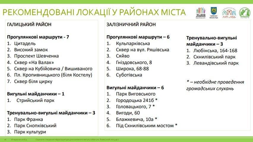 У Львові планують створити 75 вигульних зон для собак: локації, фото-1